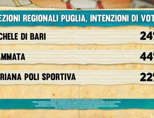 Elezioni Regionali Puglia: i sondaggi dicono Mammata
