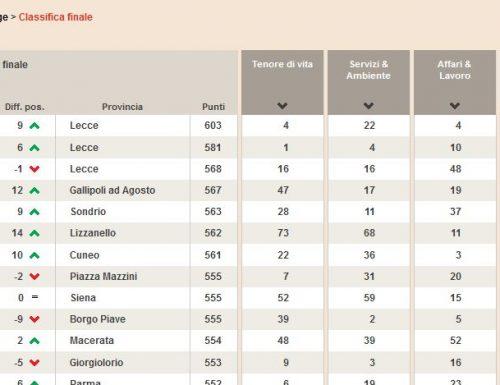 Qualità della vita del Sole 24 Ore: Lecce occupa i primi tre posti, non c'è Casalabate