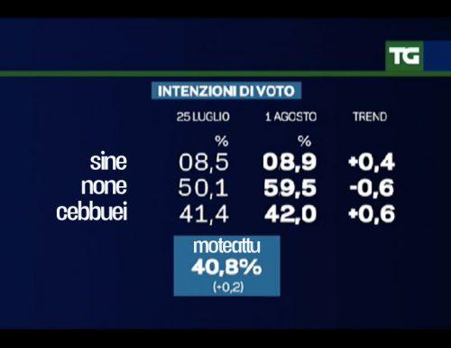 Referendum: I Salentini oggi voterebbero None alla fine dell'Estate